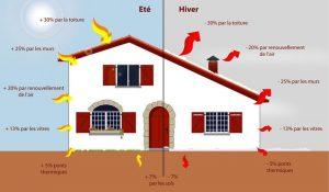 Optimiser l'économie d'énergie suivant le type d'isolation.